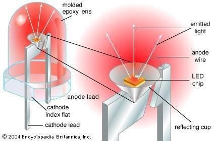 LED Image 1